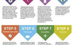 How to accomplish any goal you set